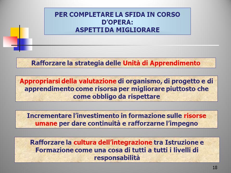 PER COMPLETARE LA SFIDA IN CORSO DOPERA: ASPETTI DA MIGLIORARE Rafforzare la strategia delle Unità di Apprendimento Appropriarsi della valutazione di