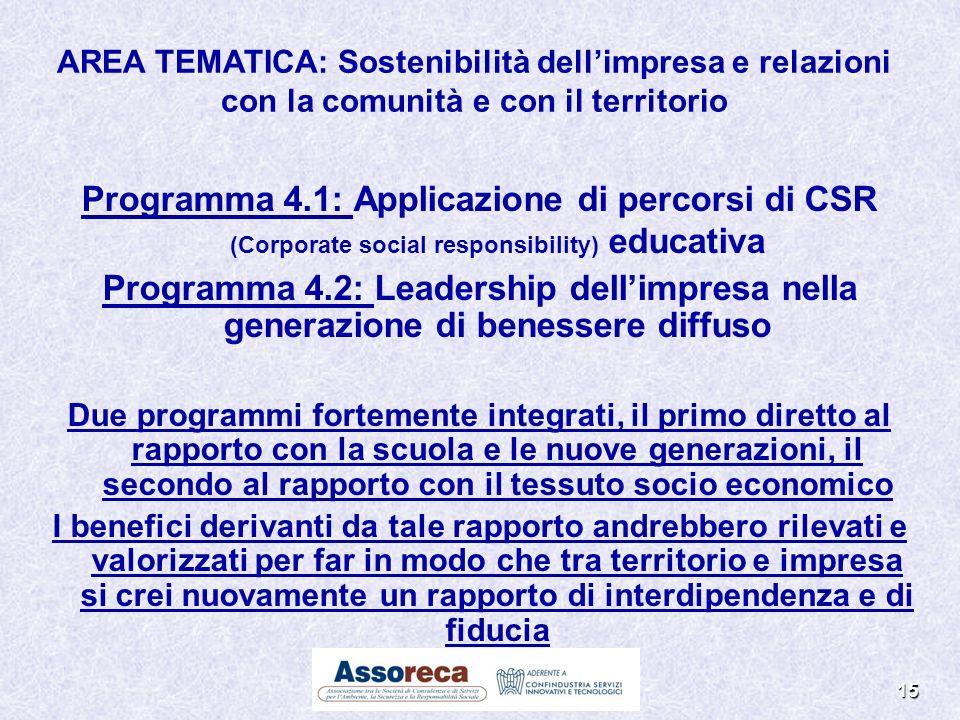 15 Programma 4.1: Applicazione di percorsi di CSR (Corporate social responsibility) educativa Programma 4.2: Leadership dellimpresa nella generazione