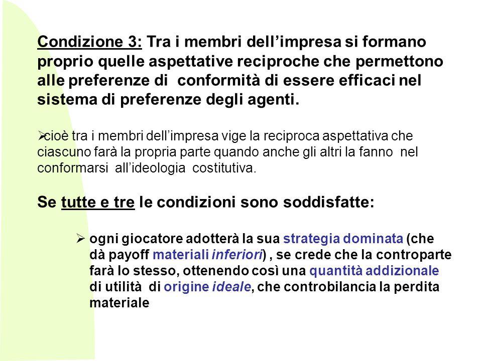 Condizione 3: Tra i membri dellimpresa si formano proprio quelle aspettative reciproche che permettono alle preferenze di conformità di essere efficaci nel sistema di preferenze degli agenti.