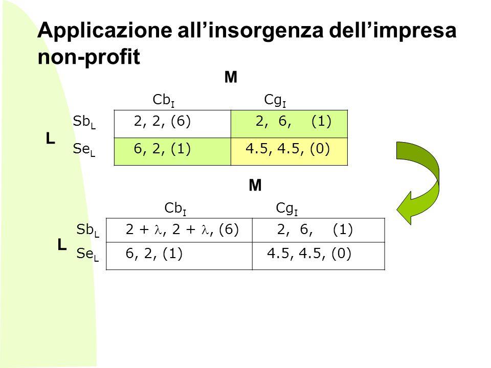 - M Cb I Cg I L Sb L 2, 2, (6) 2, 6, (1) Se L 6, 2, (1) 4.5, 4.5, (0) M Cb I Cg I L Sb L 2 +, 2 +, (6) 2, 6, (1) Se L 6, 2, (1) 4.5, 4.5, (0) Applicazione allinsorgenza dellimpresa non-profit