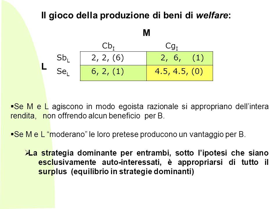 Il gioco della produzione di beni di welfare: M Cb I Cg I L Sb L 2, 2, (6) 2, 6, (1) Se L 6, 2, (1) 4.5, 4.5, (0) Se M e L agiscono in modo egoista razionale si appropriano dellintera rendita, non offrendo alcun beneficio per B.