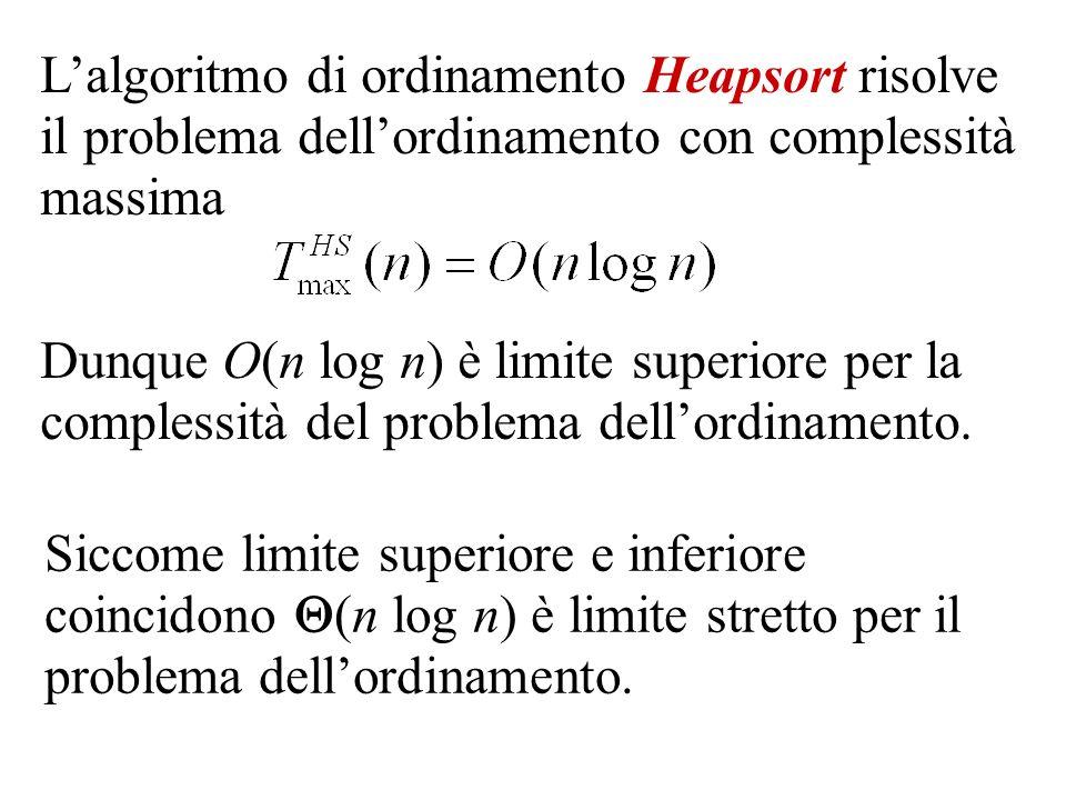 Lalgoritmo di ordinamento Heapsort risolve il problema dellordinamento con complessità massima Dunque O(n log n) è limite superiore per la complessità del problema dellordinamento.