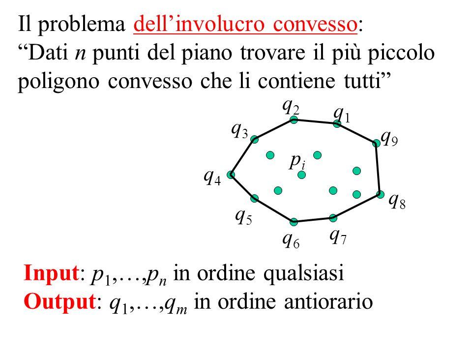 Il problema dellinvolucro convesso: Dati n punti del piano trovare il più piccolo poligono convesso che li contiene tutti pipi q4q4 q2q2 q1q1 q7q7 q5q5 q8q8 q6q6 q9q9 q3q3 Input: p 1,…,p n in ordine qualsiasi Output: q 1,…,q m in ordine antiorario