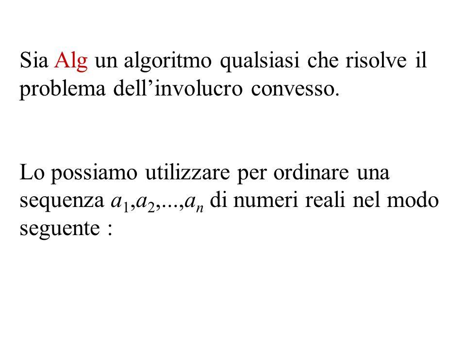 Sia Alg un algoritmo qualsiasi che risolve il problema dellinvolucro convesso.