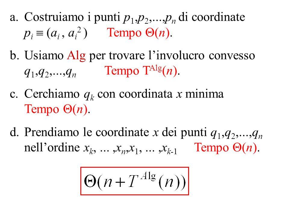 a.Costruiamo i punti p 1,p 2,...,p n di coordinate p i (a i, a i 2 ) Tempo Θ(n).