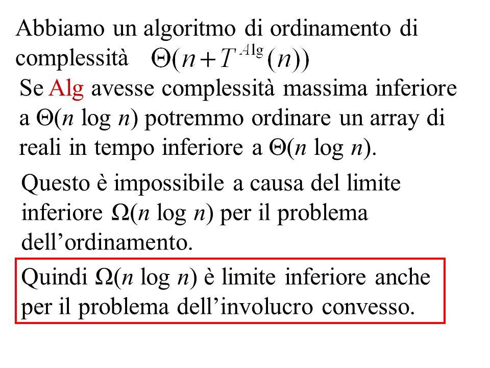 Abbiamo un algoritmo di ordinamento di complessità Se Alg avesse complessità massima inferiore a (n log n) potremmo ordinare un array di reali in tempo inferiore a (n log n).