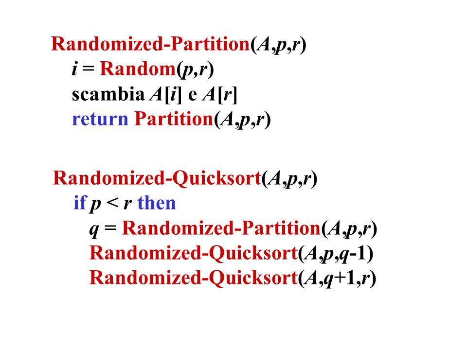 Randomized-Partition(A,p,r) i = Random(p,r) scambia A[i] e A[r] return Partition(A,p,r) Randomized-Quicksort(A,p,r) if p < r then q = Randomized-Partition(A,p,r) Randomized-Quicksort(A,p,q-1) Randomized-Quicksort(A,q+1,r)