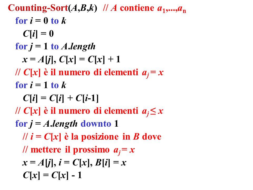 Counting-Sort(A,B,k) // A contiene a 1,...,a n for i = 0 to k C[i] = 0 for j = 1 to A.length x = A[j], C[x] = C[x] + 1 // C[x] è il numero di elementi a j = x for i = 1 to k C[i] = C[i] + C[i-1] // C[x] è il numero di elementi a j x for j = A.length downto 1 // i = C[x] è la posizione in B dove // mettere il prossimo a j = x x = A[j], i = C[x], B[i] = x C[x] = C[x] - 1