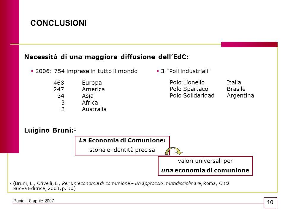 CONCLUSIONI Necessità di una maggiore diffusione dellEdC: 2006: 754 imprese in tutto il mondo 3 Poli industriali La Economia di Comunione: storia e id
