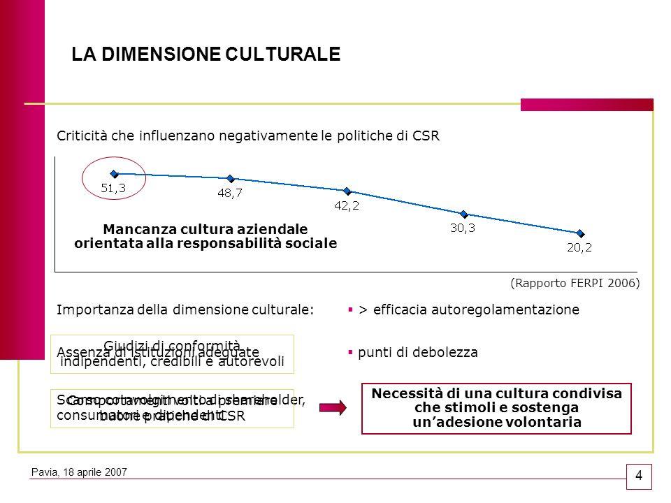 LA DIMENSIONE CULTURALE Criticità che influenzano negativamente le politiche di CSR Mancanza cultura aziendale orientata alla responsabilità sociale I