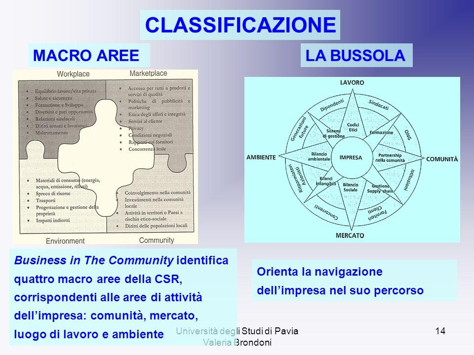 Università degli Studi di Pavia Valeria Brondoni 14 CLASSIFICAZIONE MACRO AREELA BUSSOLA Business in The Community identifica quattro macro aree della