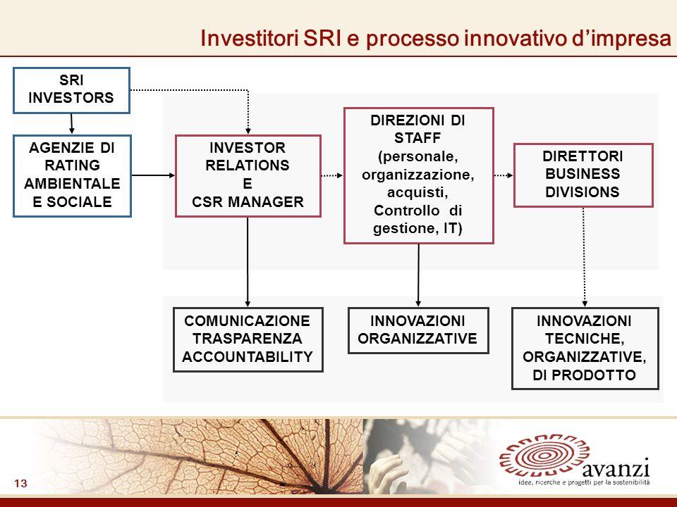 13 SRI INVESTORS INVESTOR RELATIONS E CSR MANAGER DIREZIONI DI STAFF (personale, organizzazione, acquisti, Controllo di gestione, IT) DIRETTORI BUSINESS DIVISIONS COMUNICAZIONE TRASPARENZA ACCOUNTABILITY INNOVAZIONI ORGANIZZATIVE INNOVAZIONI TECNICHE, ORGANIZZATIVE, DI PRODOTTO Investitori SRI e processo innovativo dimpresa AGENZIE DI RATING AMBIENTALE E SOCIALE