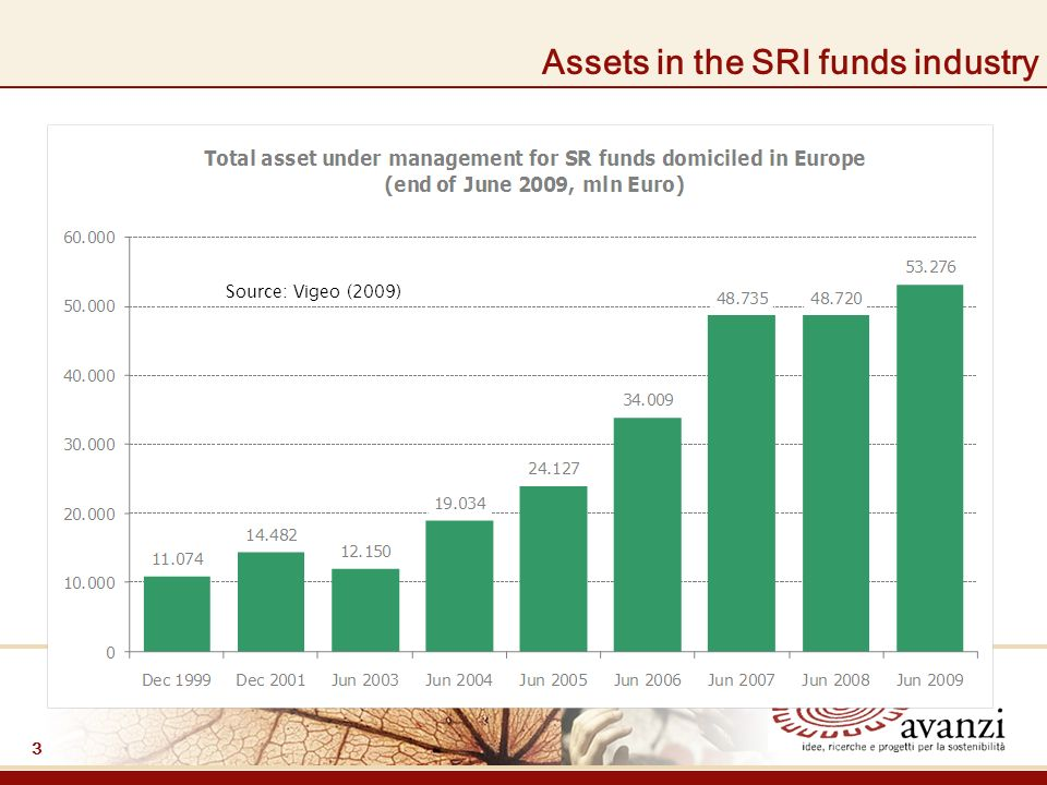 3 Assets in the SRI funds industry Source: Vigeo (2009)