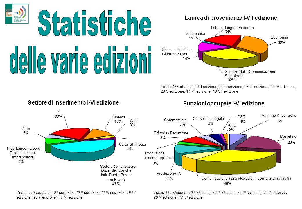 Settore di inserimento I-VI edizione Altro 5% Cinema 13% Web 3% Settore Comunicazione (Aziende, Banche, Istit.