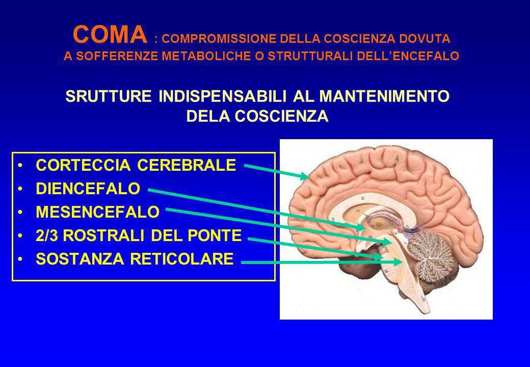 COMA : COMPROMISSIONE DELLA COSCIENZA DOVUTA A SOFFERENZE METABOLICHE O STRUTTURALI DELLENCEFALO CORTECCIA CEREBRALE DIENCEFALO MESENCEFALO 2/3 ROSTRALI DEL PONTE SOSTANZA RETICOLARE SRUTTURE INDISPENSABILI AL MANTENIMENTO DELA COSCIENZA