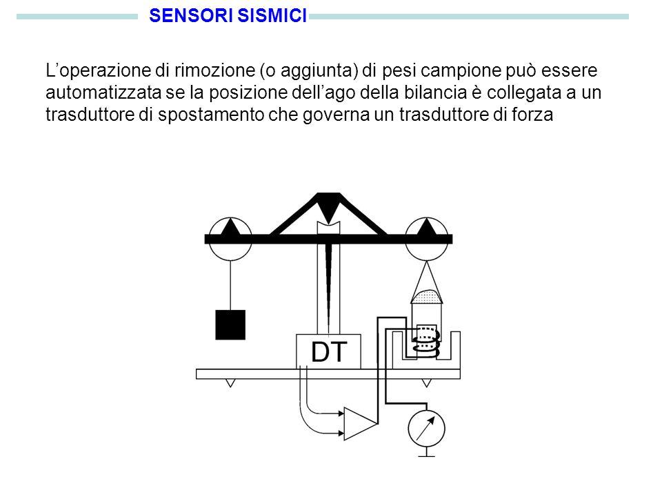 SENSORI SISMICI Loperazione di rimozione (o aggiunta) di pesi campione può essere automatizzata se la posizione dellago della bilancia è collegata a un trasduttore di spostamento che governa un trasduttore di forza