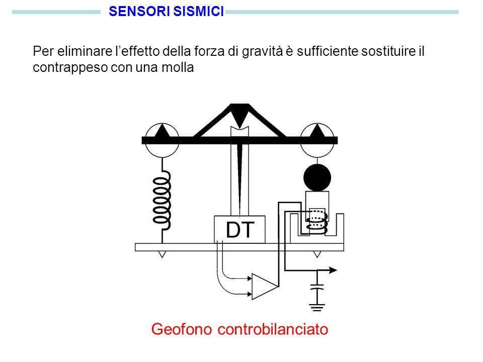 SENSORI SISMICI Per eliminare leffetto della forza di gravità è sufficiente sostituire il contrappeso con una molla Geofono controbilanciato