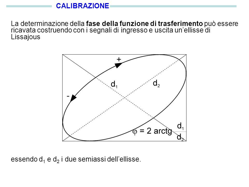 CALIBRAZIONE La determinazione della fase della funzione di trasferimento può essere ricavata costruendo con i segnali di ingresso e uscita unellisse di Lissajous essendo d 1 e d 2 i due semiassi dellellisse.