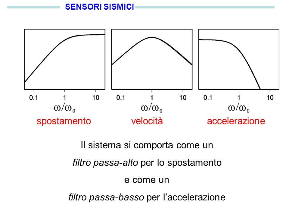 SENSORI SISMICI spostamentovelocitàaccelerazione Il sistema si comporta come un filtro passa-alto per lo spostamento e come un filtro passa-basso per laccelerazione