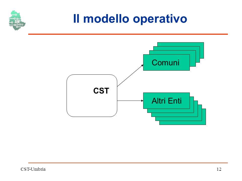 CST-Umbria12 Il modello operativo CST Comuni Altri Enti