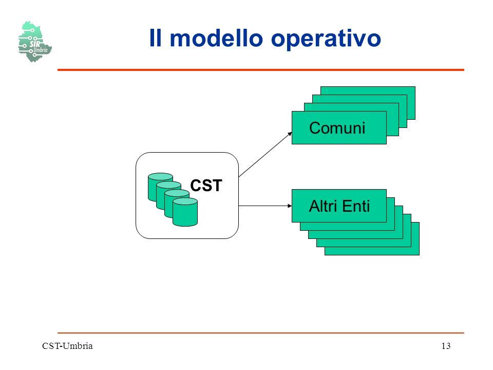 CST-Umbria13 Il modello operativo CST Comuni Altri Enti