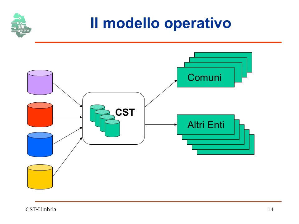 CST-Umbria14 Il modello operativo CST Comuni Altri Enti