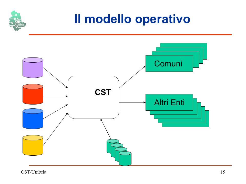 CST-Umbria15 Il modello operativo CST Comuni Altri Enti