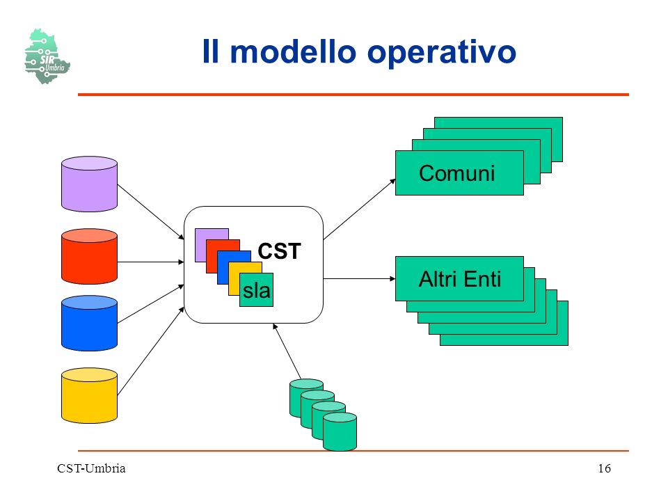 CST-Umbria16 Il modello operativo CST Comuni Altri Enti sla