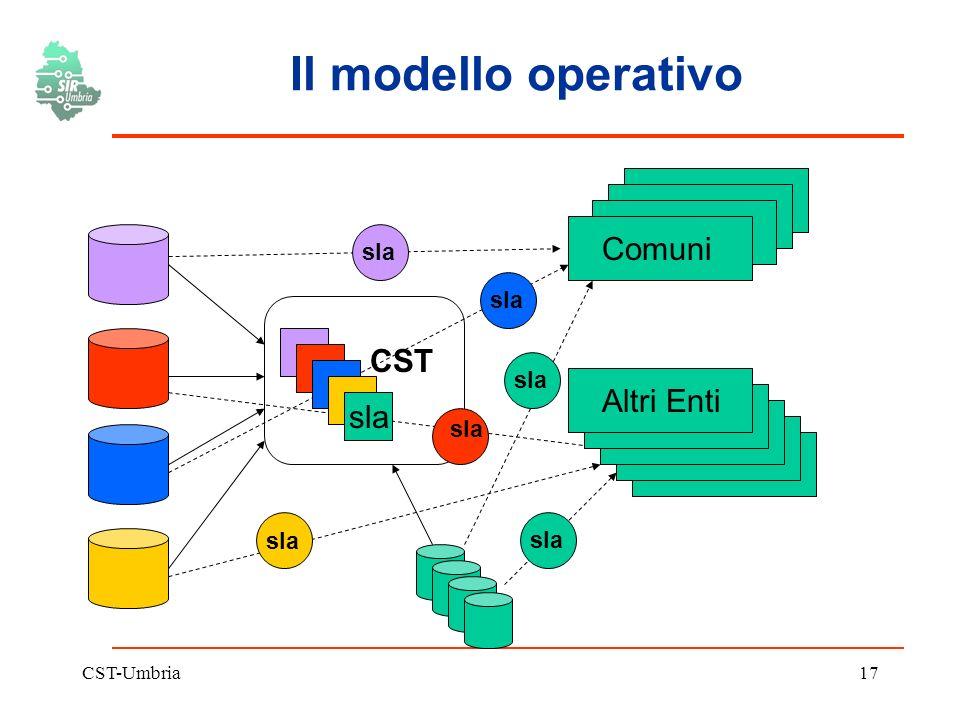 CST-Umbria17 Il modello operativo CST Comuni Altri Enti sla