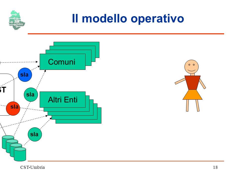 CST-Umbria18 Il modello operativo CST Comuni Altri Enti sla