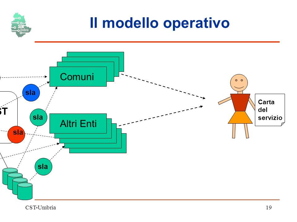 CST-Umbria19 Il modello operativo CST Comuni Altri Enti sla Carta del servizio