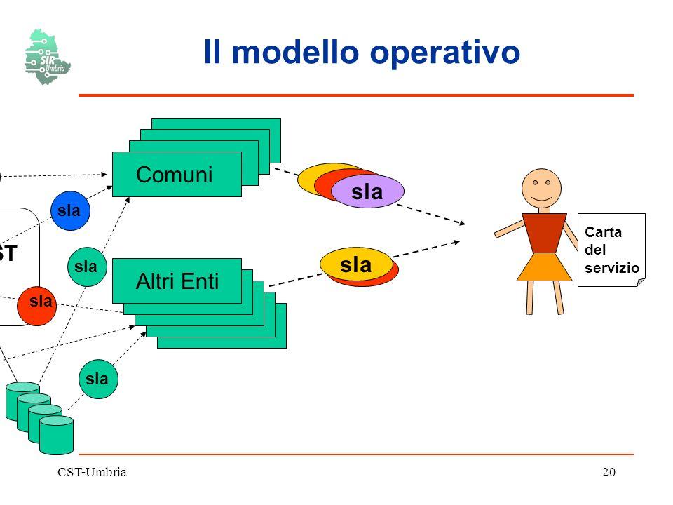 CST-Umbria20 sla Il modello operativo CST Comuni Altri Enti sla Carta del servizio sla