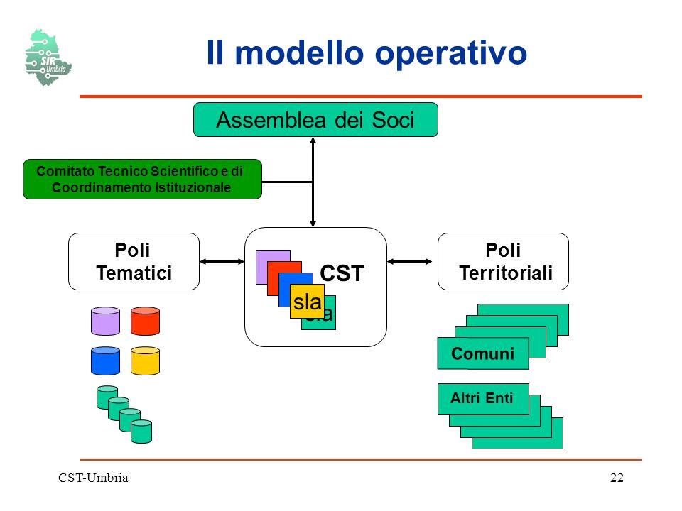 CST-Umbria22 Il modello operativo Comuni CST sla Altri Enti Poli Tematici Poli Territoriali Comitato Tecnico Scientifico e di Coordinamento Istituzionale sla Assemblea dei Soci