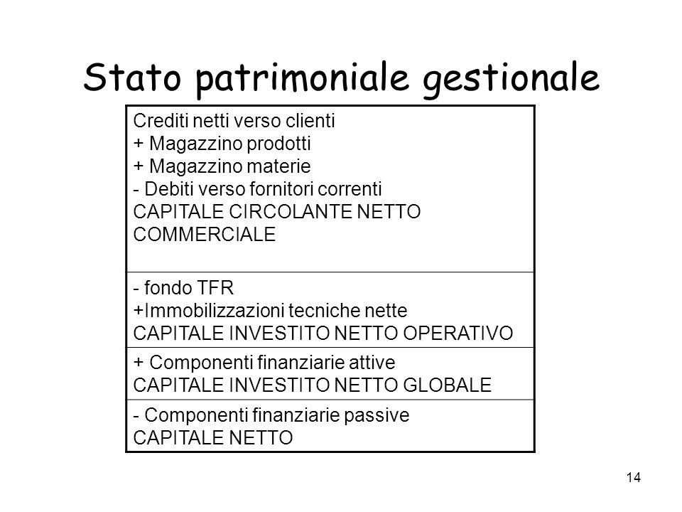 14 Stato patrimoniale gestionale Crediti netti verso clienti + Magazzino prodotti + Magazzino materie - Debiti verso fornitori correnti CAPITALE CIRCO