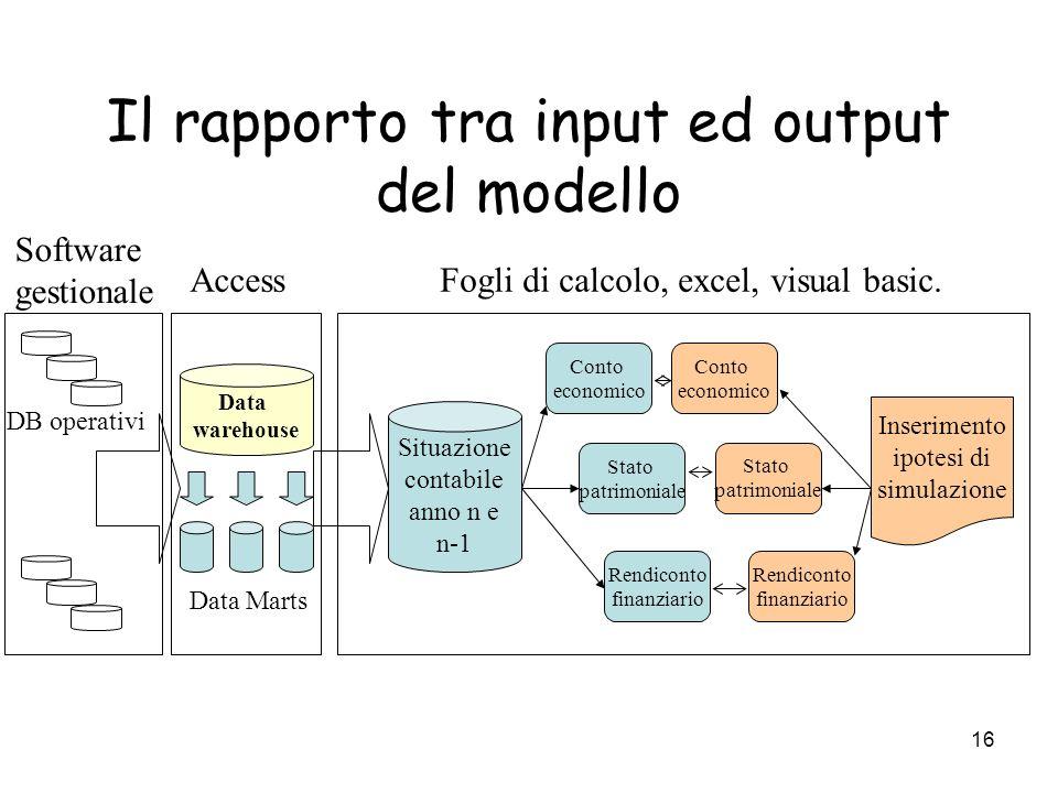 16 Il rapporto tra input ed output del modello Situazione contabile anno n e n-1 Conto economico Stato patrimoniale Rendiconto finanziario Inserimento
