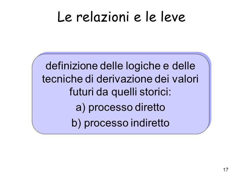 17 Le relazioni e le leve definizione delle logiche e delle tecniche di derivazione dei valori futuri da quelli storici: a) processo diretto b) proces