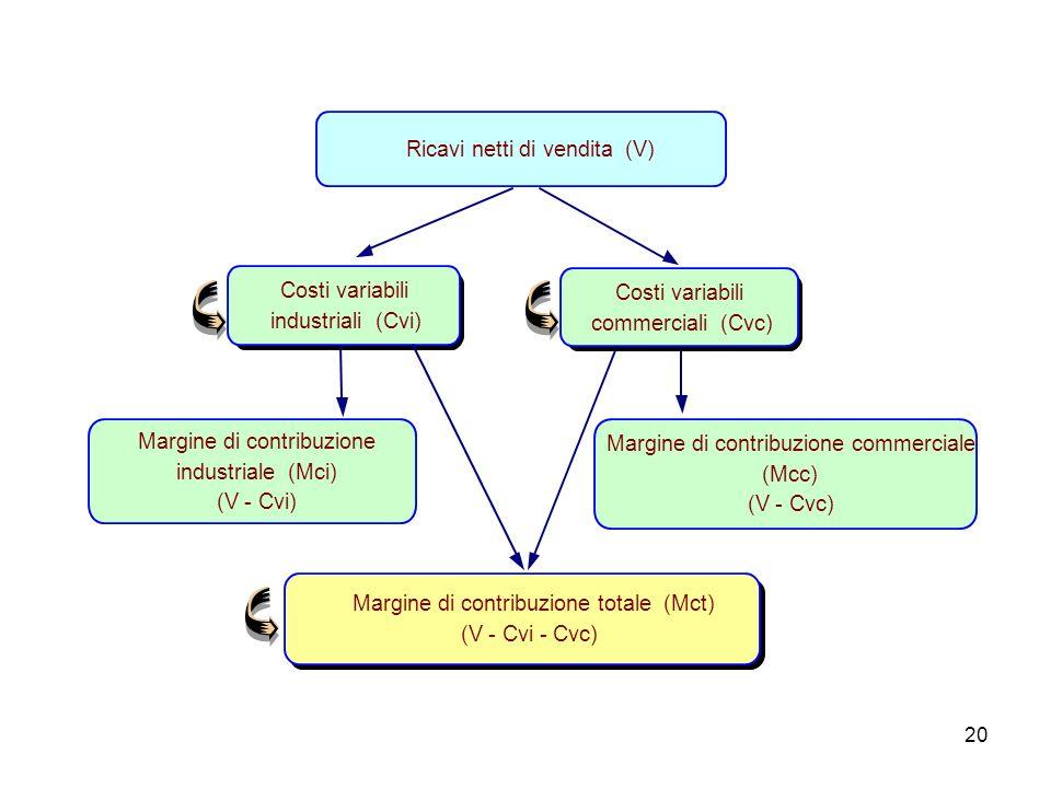 20 Ricavi netti di vendita (V) Costi variabili industriali (Cvi) Costi variabili commerciali (Cvc) Margine di contribuzione industriale (Mci) (V - Cvi