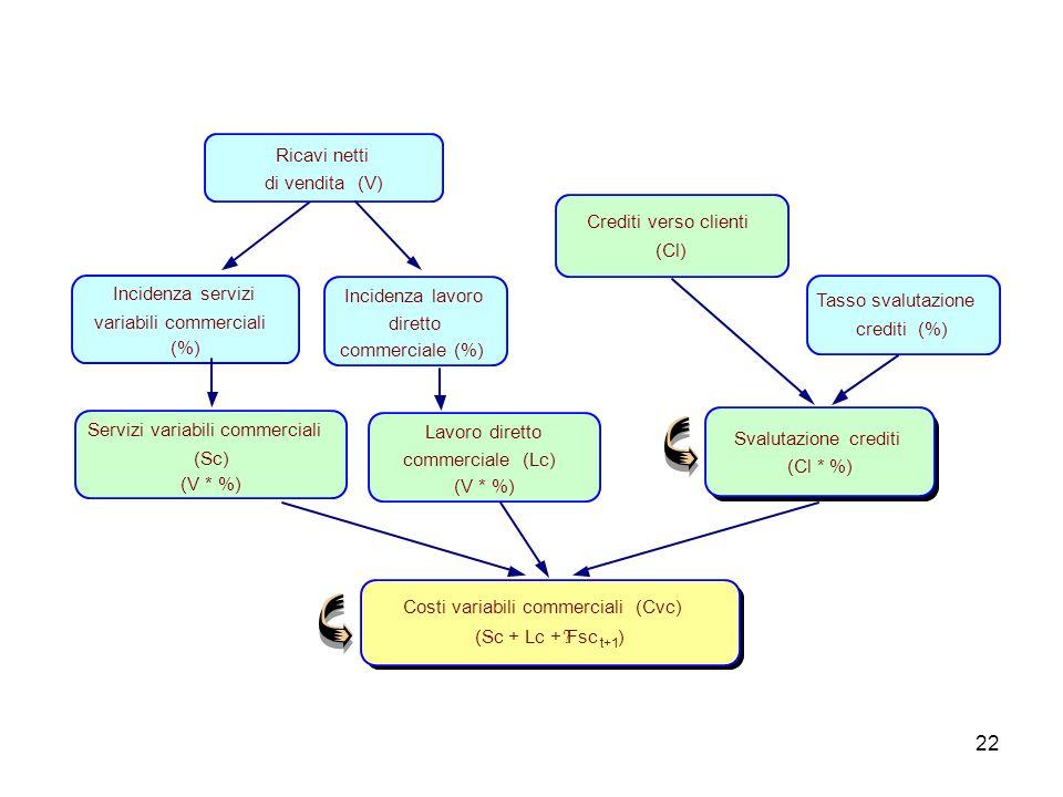22 Costi variabili commerciali (Cvc) (Sc + Lc + Fsc t+1 ) Incidenza servizi variabili commerciali (%) Incidenza lavoro diretto commerciale (%) Ricavi