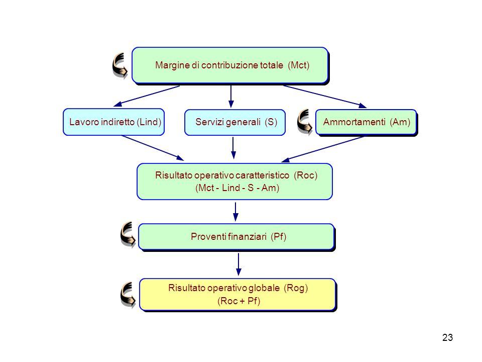 23 Margine di contribuzione totale (Mct) Risultato operativo caratteristico (Roc) (Mct - Lind - S - Am) Ammortamenti (Am)Servizi generali (S) Lavoro i