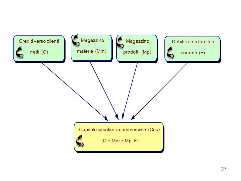 27 Capitale circolante commerciale (Ccc) (C + Mm + Mp -F) Magazzino prodotti (Mp) Debiti verso fornitori correnti (F) Magazzino materie (Mm) Crediti v