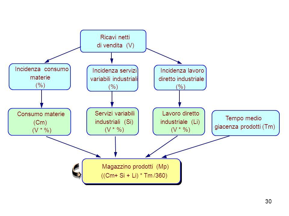 30 Magazzino prodotti (Mp) ((Cm + Si + Li) * Tm/360) Ricavi netti di vendita (V) Lavoro diretto industriale (Li) (V * %) Tempo medio giacenza prodotti