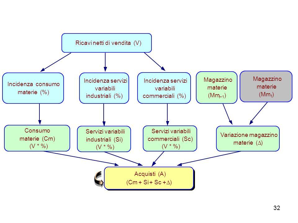 32 Variazione magazzino materie ( ) Ricavi netti di vendita (V) Consumo materie (Cm) (V * %) Servizi variabili industriali (Si) (V * %) Acquisti (A) (