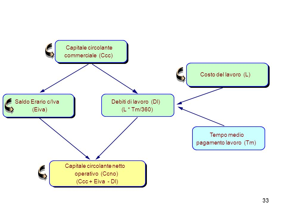 33 Capitale circolante commerciale (Ccc) Capitale circolante netto operativo (Ccno) (Ccc + Eiva - Dl) Debiti di lavoro (Dl) (L * Tm/360) Tempo medio p