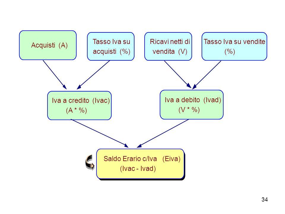 34 Tasso Iva su acquisti (%) Acquisti (A) Tasso Iva su vendite (%) Ricavi netti di vendita (V) Iva a credito (Ivac) (A * %) Iva a debito (Ivad) (V * %