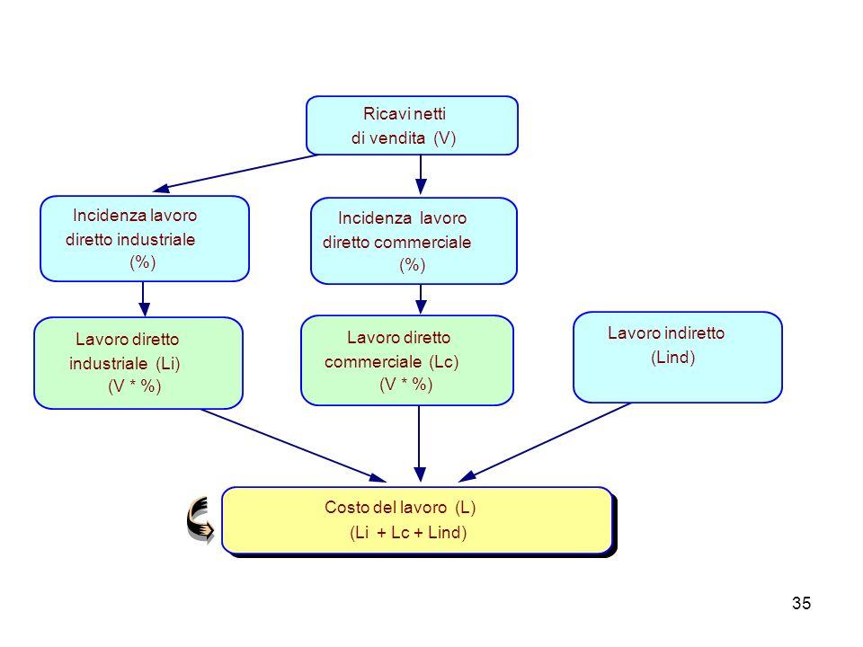 35 Costo del lavoro (L) (Li + Lc + Lind) Ricavi netti di vendita (V) Incidenza lavoro diretto commerciale (%) Incidenza lavoro diretto industriale (%)