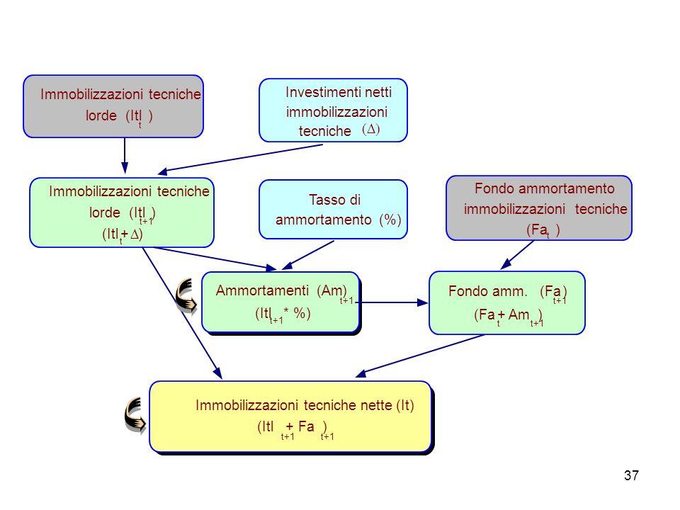 37 Immobilizzazioni tecniche nette (It) (Itl t+1 + Fa t+1 ) Fondo ammortamento immobilizzazioni tecniche (Fa t ) Ammortamenti (Am t+1 ) (Itl t+1 * %)