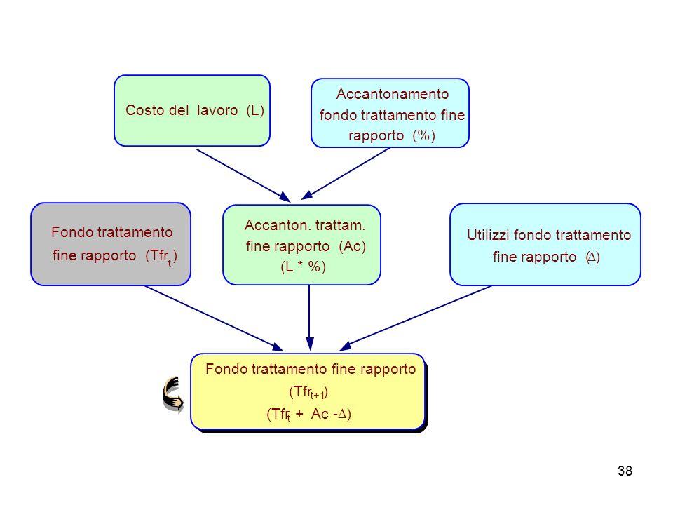 38 Fondo trattamento fine rapporto (Tfr t+1 ) (Tfr t + Ac - ) Costo del lavoro (L) Accantonamento fondo trattamento fine rapporto (%) Accanton. tratta