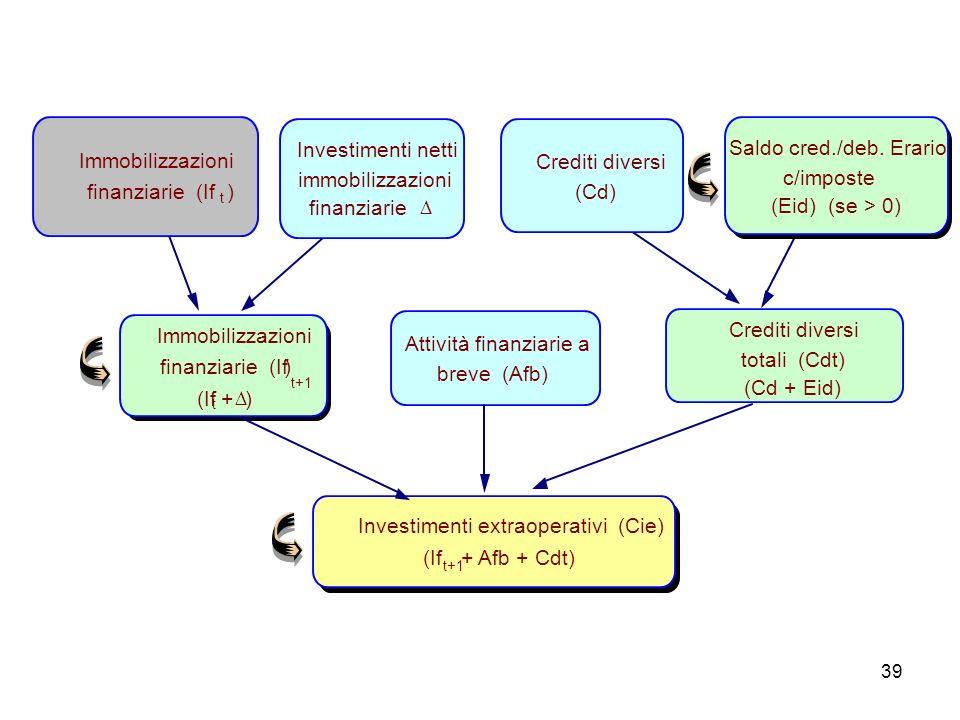 39 Investimenti extraoperativi (Cie) (If t+1 + Afb + Cdt) Immobilizzazioni finanziarie (If t+1 ) (If t + ) Attività finanziarie a breve (Afb) Crediti