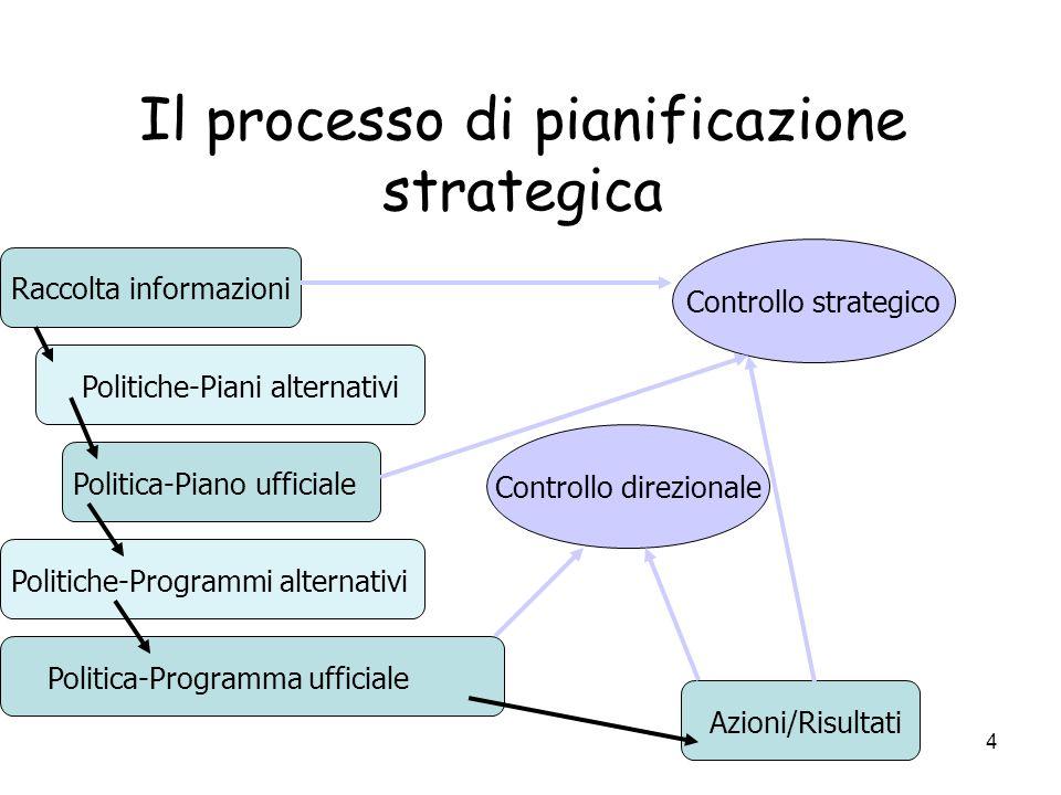 4 Il processo di pianificazione strategica Raccolta informazioni Politiche-Piani alternativi Politica-Piano ufficiale Politiche-Programmi alternativi