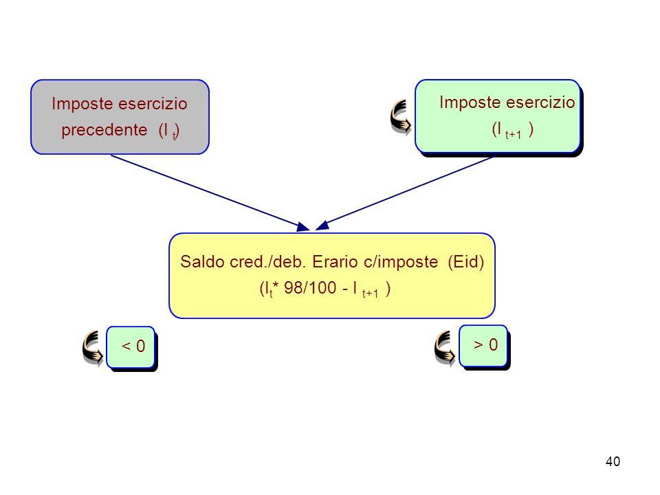 40 Saldo cred./deb. Erario c/imposte (Eid) (I t * 98/100 - I t+1 ) Imposte esercizio precedente (I ) t Imposte esercizio (I t+1 ) > 0< 0